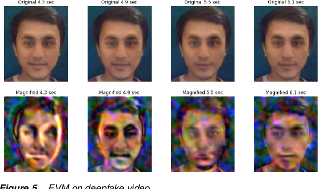 Figure 4 for Detecting Deepfake Videos Using Euler Video Magnification