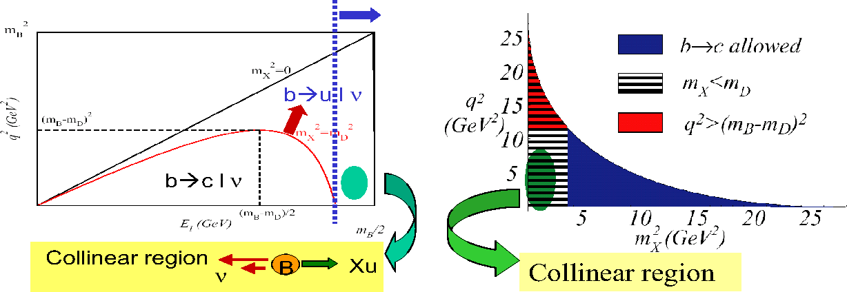 Figure 1: Reduction of charmed events by El or MX cuts and definition of the collinear region.