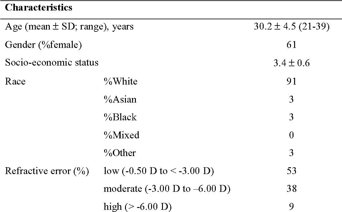 PDF] Changes in Quality of Life after LASIK for Myopia Short running
