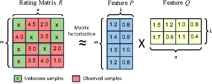 Figure 1 for CuMF_SGD: Fast and Scalable Matrix Factorization