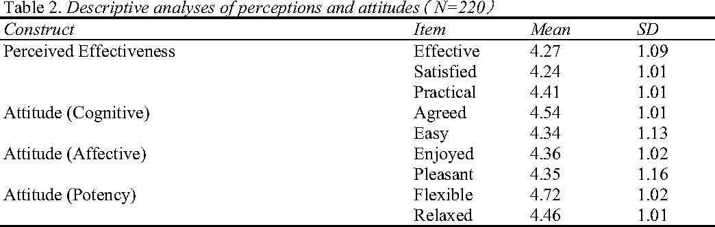 c5e996b5f5a0 Table 2. Descriptive analyses of perceptions and attitudes N 220