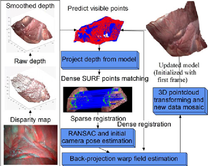 Figure 1 for Dynamic Reconstruction of Deformable Soft-tissue with Stereo Scope in Minimal Invasive Surgery