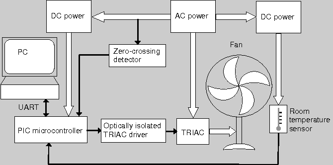 Figure 1 from Power performance evaluation of an electric home fan