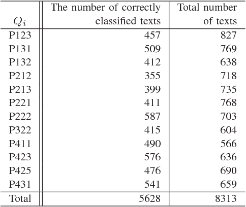 Nursing-care text evaluation using word vector representations