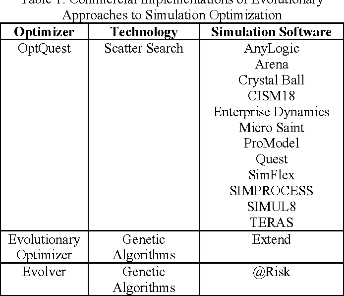 Table 1: Commercial Implementations of Evolutionary Approaches to Simulation Optimization