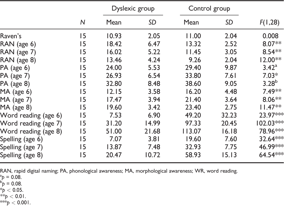 Table 4 from A Three-Year Longitudinal Study of Reading and