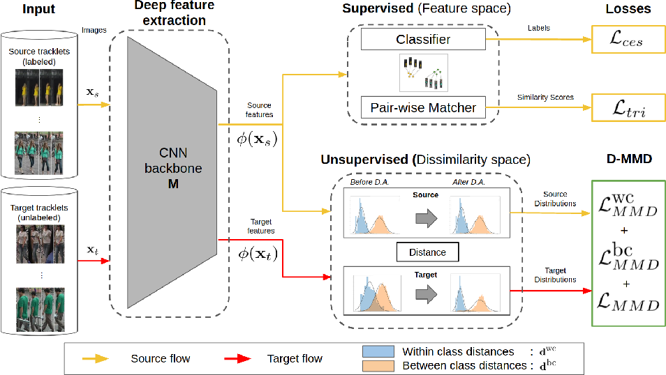 Figure 1 for Unsupervised Domain Adaptation in the Dissimilarity Space for Person Re-identification