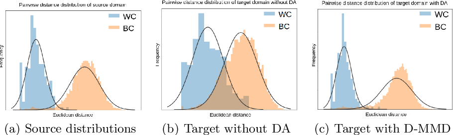 Figure 3 for Unsupervised Domain Adaptation in the Dissimilarity Space for Person Re-identification