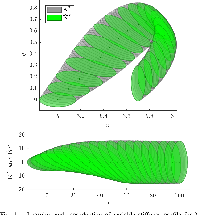 Figure 1 for Geometry-aware Dynamic Movement Primitives