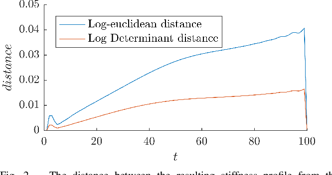 Figure 2 for Geometry-aware Dynamic Movement Primitives