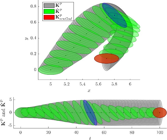 Figure 3 for Geometry-aware Dynamic Movement Primitives