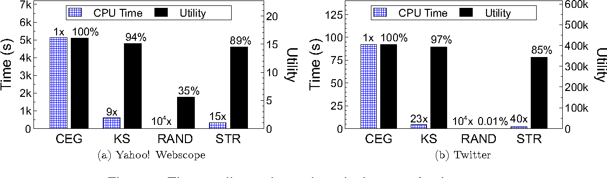 Figure 2 for Efficient Representative Subset Selection over Sliding Windows