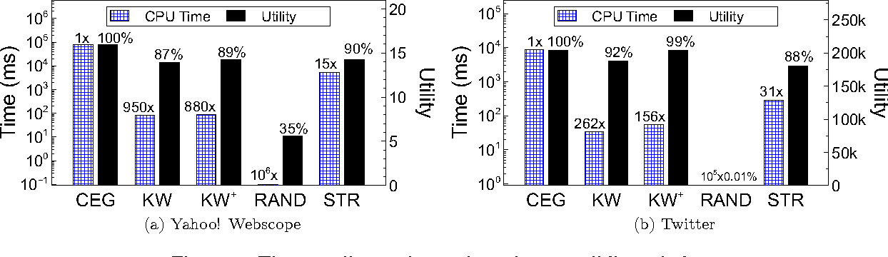 Figure 3 for Efficient Representative Subset Selection over Sliding Windows