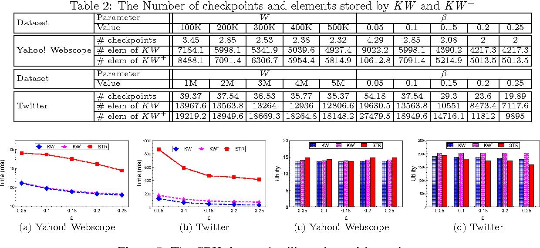 Figure 4 for Efficient Representative Subset Selection over Sliding Windows