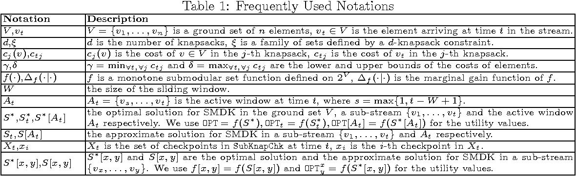 Figure 1 for Efficient Representative Subset Selection over Sliding Windows