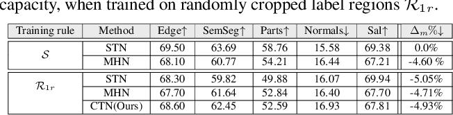 Figure 2 for CompositeTasking: Understanding Images by Spatial Composition of Tasks