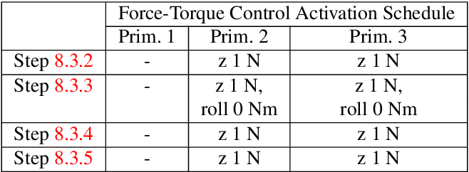 Figure 2 for Supervised Learning and Reinforcement Learning of Feedback Models for Reactive Behaviors: Tactile Feedback Testbed