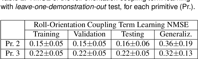 Figure 4 for Supervised Learning and Reinforcement Learning of Feedback Models for Reactive Behaviors: Tactile Feedback Testbed