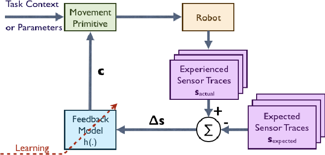 Figure 1 for Supervised Learning and Reinforcement Learning of Feedback Models for Reactive Behaviors: Tactile Feedback Testbed