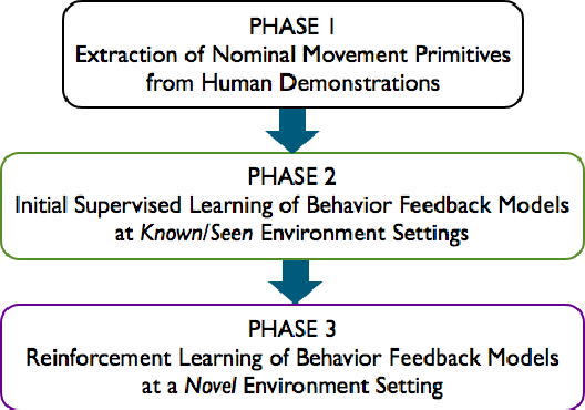 Figure 3 for Supervised Learning and Reinforcement Learning of Feedback Models for Reactive Behaviors: Tactile Feedback Testbed