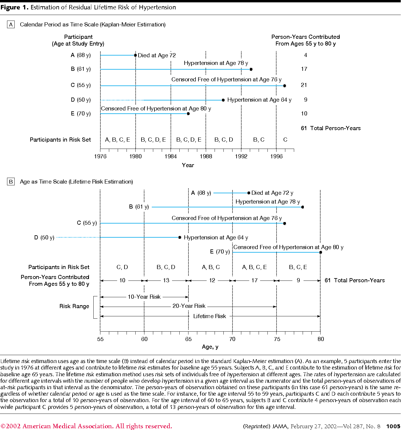 Residual lifetime risk for developing hypertension in middle-aged ...