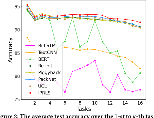 Figure 4 for Iterative Network Pruning with Uncertainty Regularization for Lifelong Sentiment Classification
