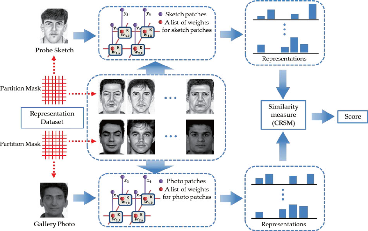Figure 1 for Graphical Representation for Heterogeneous Face Recognition