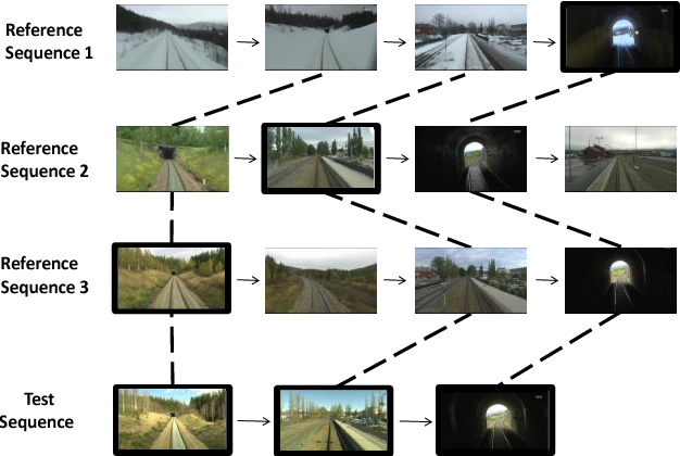 Figure 1 for Connecting Visual Experiences using Max-flow Network with Application to Visual Localization