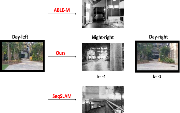 Figure 4 for Connecting Visual Experiences using Max-flow Network with Application to Visual Localization