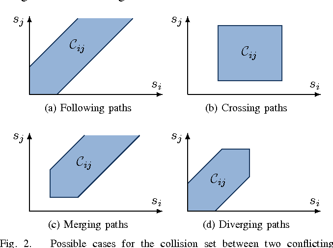 Figure 2 for Time-optimal Coordination of Mobile Robots along Specified Paths