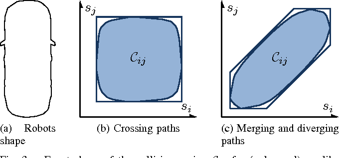 Figure 3 for Time-optimal Coordination of Mobile Robots along Specified Paths