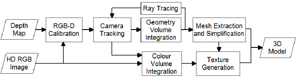 Figure 1 for Creating Simplified 3D Models with High Quality Textures