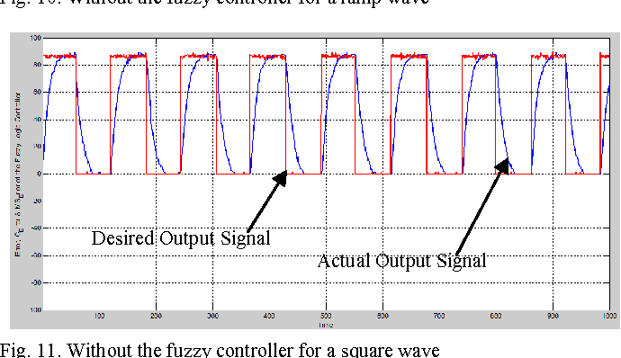 Figure 11 from Real-time fuzzy logic speed tracking