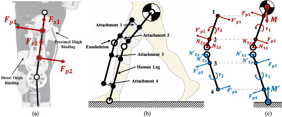 Figure 2 for Comfort-Centered Design of a Lightweight and Backdrivable Knee Exoskeleton