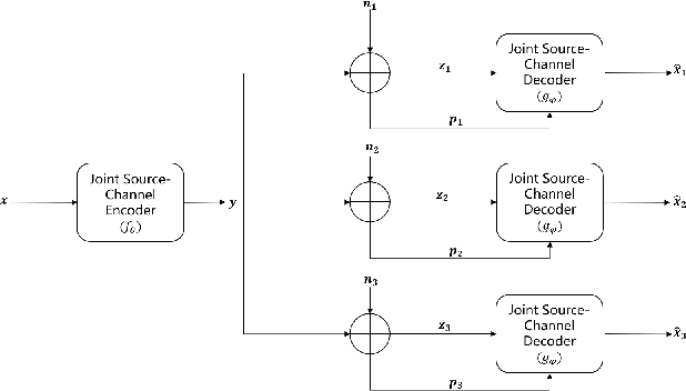 Figure 1 for SNR-adaptive deep joint source-channel coding for wireless image transmission