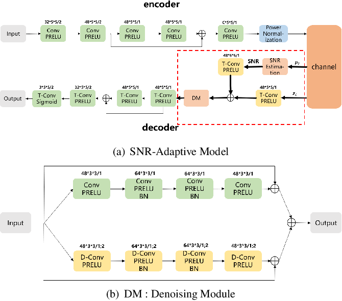 Figure 2 for SNR-adaptive deep joint source-channel coding for wireless image transmission