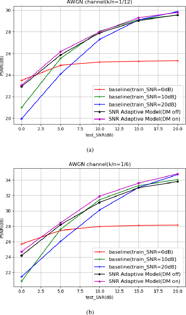 Figure 3 for SNR-adaptive deep joint source-channel coding for wireless image transmission