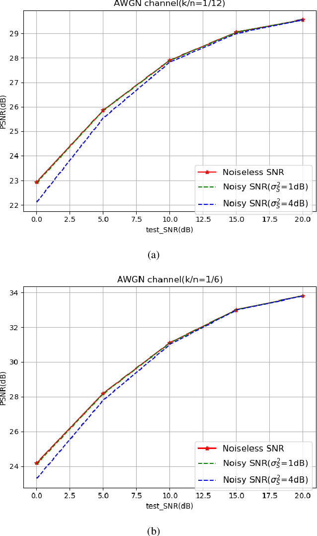 Figure 4 for SNR-adaptive deep joint source-channel coding for wireless image transmission