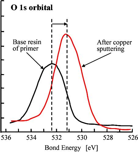 The New Primer With Copper Foil Corresponding To Semi Additive