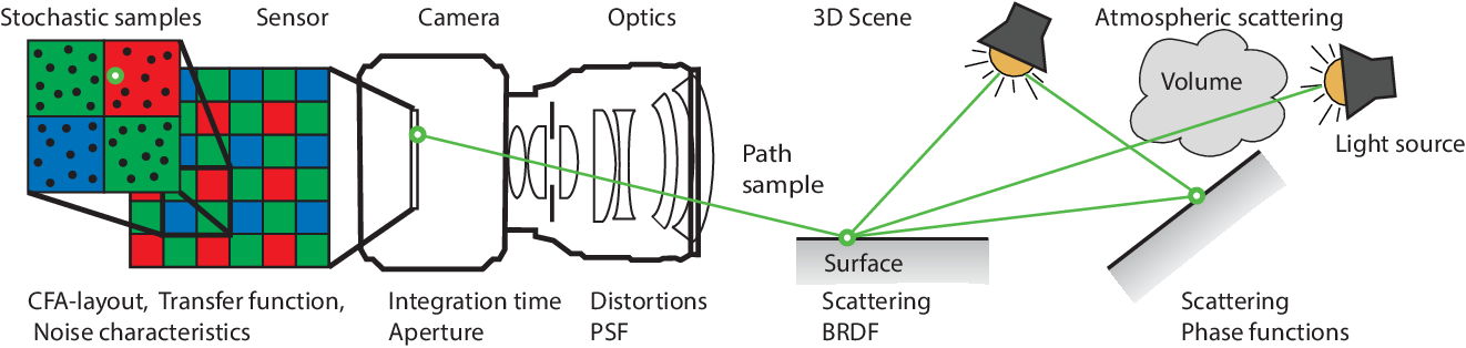 Figure 4 for Procedural Modeling and Physically Based Rendering for Synthetic Data Generation in Automotive Applications