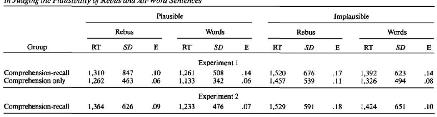 Table 2 from Pictures in sentences: understanding without