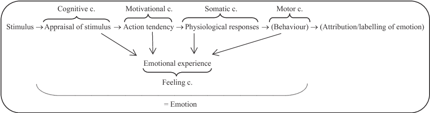 Cognition & Emotion: Reviews of Current Research and Theories