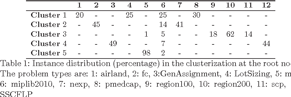 Figure 1 for DASH: Dynamic Approach for Switching Heuristics
