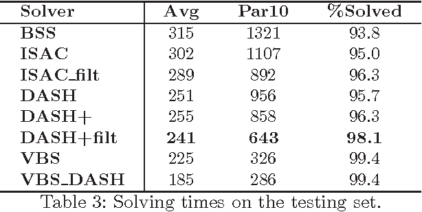 Figure 4 for DASH: Dynamic Approach for Switching Heuristics