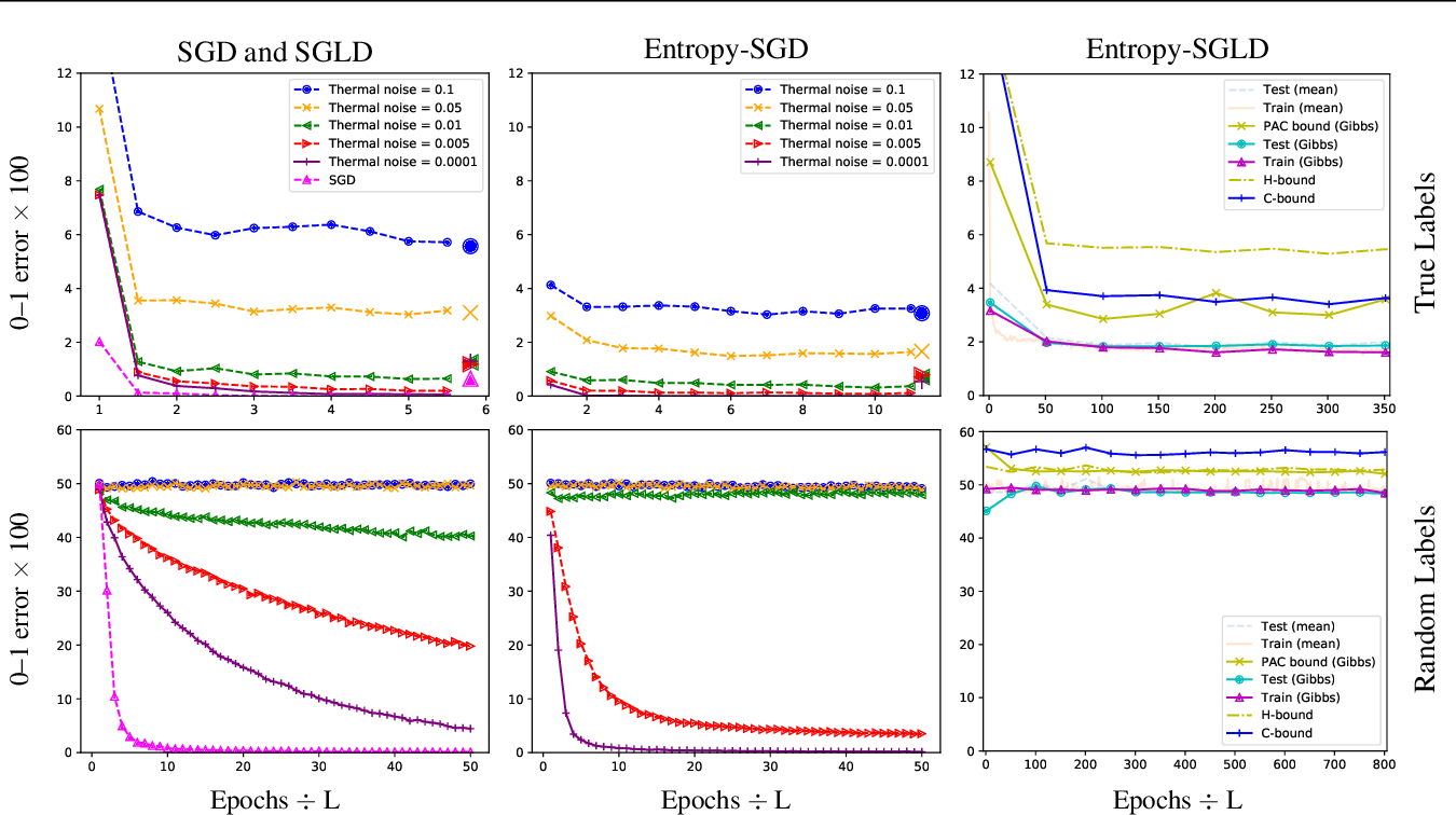 Figure 1 for Entropy-SGD optimizes the prior of a PAC-Bayes bound: Generalization properties of Entropy-SGD and data-dependent priors