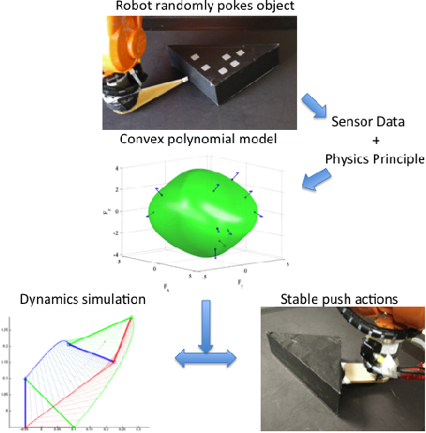 Figure 1 for A Convex Polynomial Force-Motion Model for Planar Sliding: Identification and Application