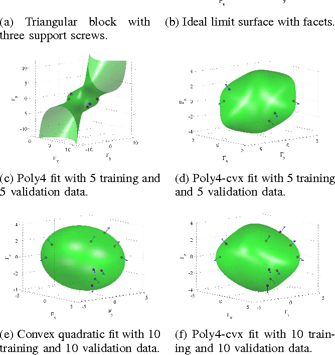 Figure 3 for A Convex Polynomial Force-Motion Model for Planar Sliding: Identification and Application