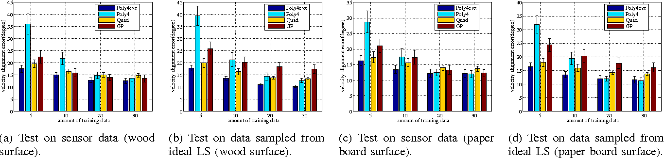 Figure 4 for A Convex Polynomial Force-Motion Model for Planar Sliding: Identification and Application