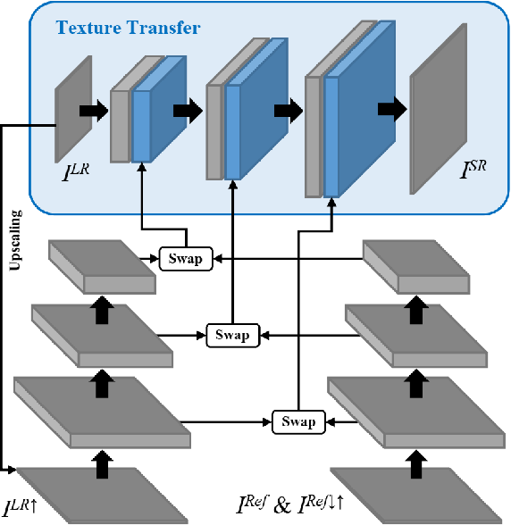 Figure 3 for Image Super-Resolution by Neural Texture Transfer