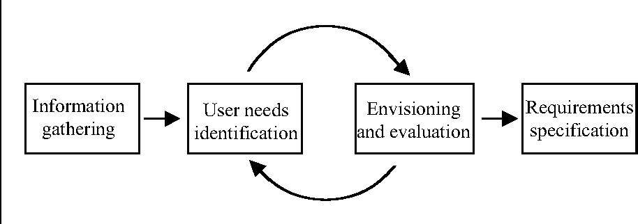 User Requirements Analysis A Review Of Supporting Methods - User requirements